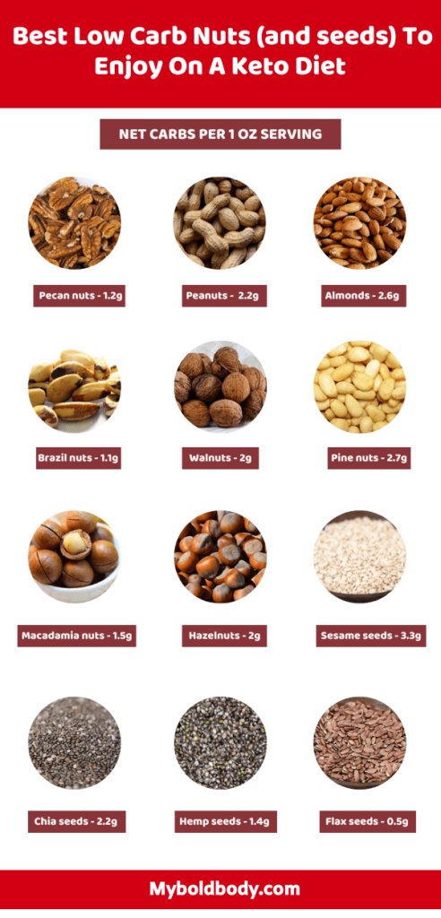 You can enjoy nuts on a keto diet and still lose weight easily. Here's a complete list of the best low carb nuts and seeds to enjoy on a ketogenic diet. These nuts are LCHF friendly, go great in meals and won't throw you out of ketosis. #lowcarbnuts #ketonuts #ketoforbeginners #ketogenicdiet