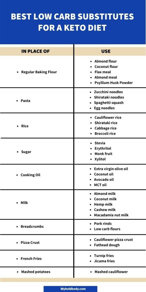Here's a list of the best low carb food swaps to enjoy on a ketogenic diet. This healthy keto substitutes and low carb food swaps lists will help you burn fat and lose weight, and keep you in ketosis. #ketodiet #lowcarb #ketosubstitute #ketofoodlist #ketogrocerylist # keto diet for beginners